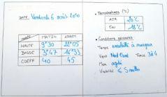 météo et températures.